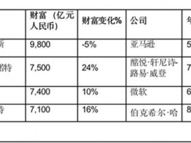 胡润全球富豪榜:十亿美金企业家较去年增加346位
