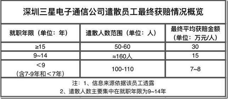 深圳三星电子获赔方案